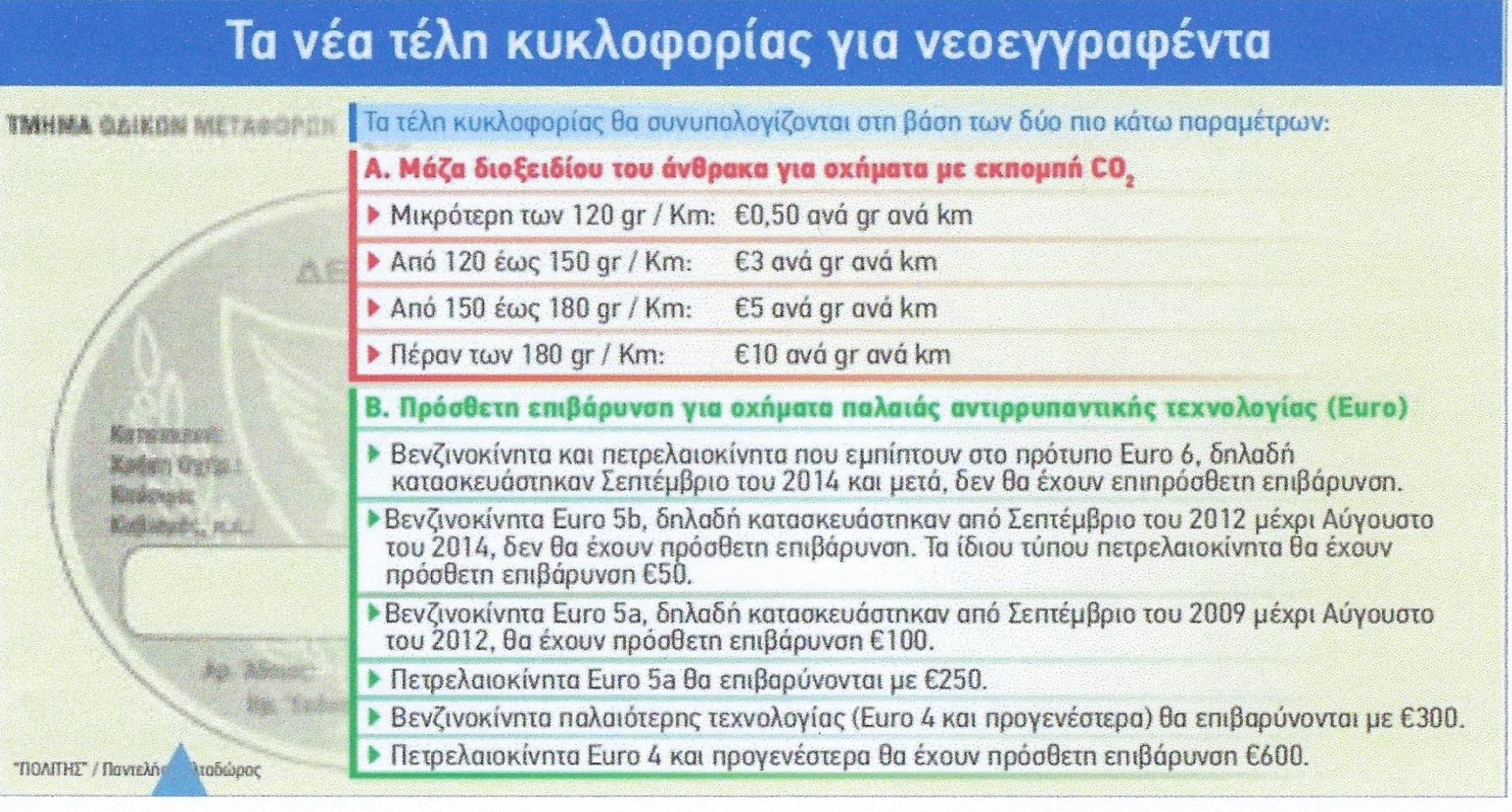 Cyprus Road Tax 2019 - The new circulation tax rates for new registrations